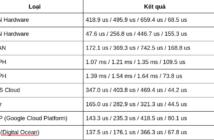 ioping các loại storage vps