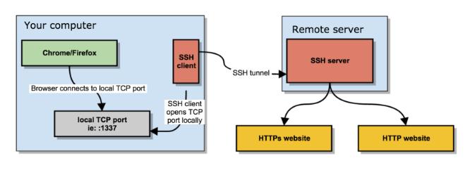 Tạo socks5  bằng ssh